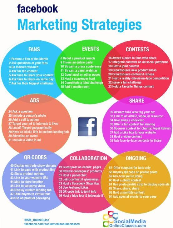 64 Facebook marketing strategies