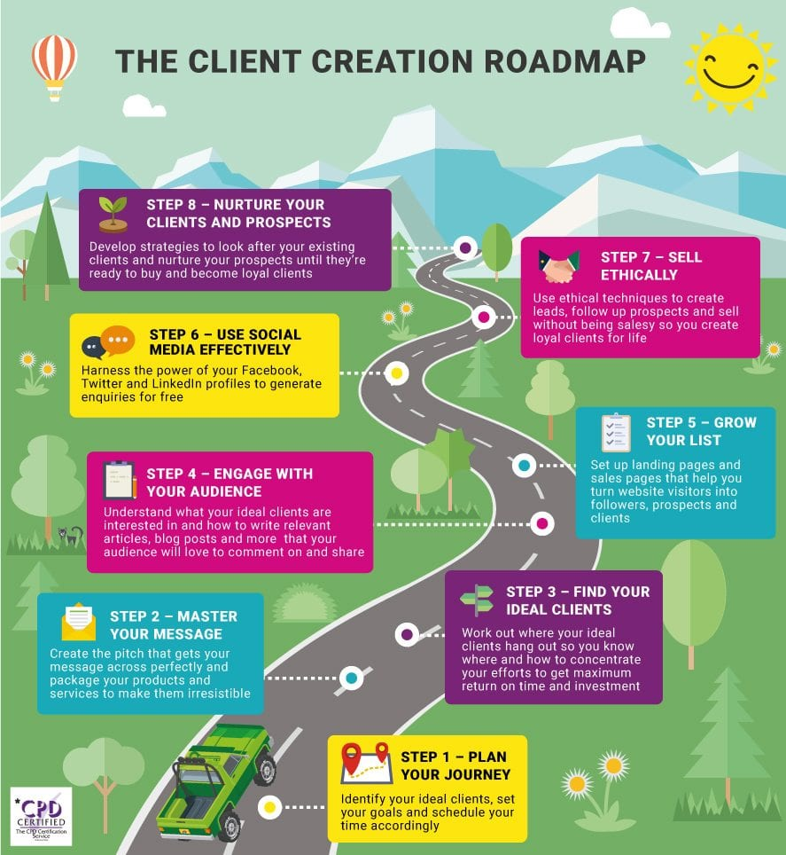 Using the Client Creation Roadmap increases your sales